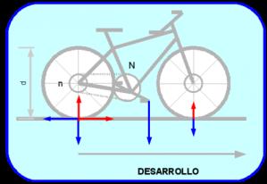 Fuerzas de una bicicleta