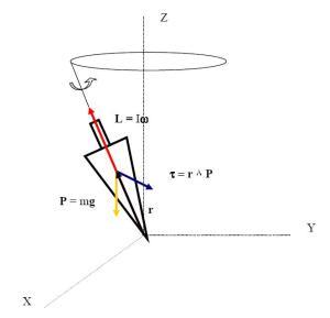 Movimiento giroscópico
