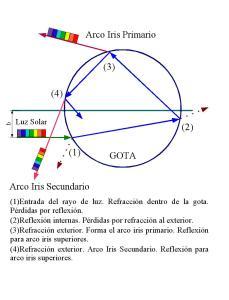 Refracciones_reflexiones_en_una_gota